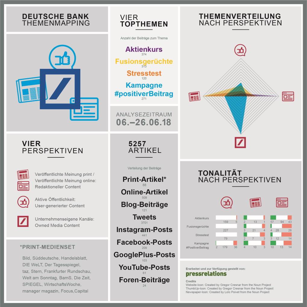 ContentCentricity Analyse zur Deutschen Bank. pressrelations im prmagazin