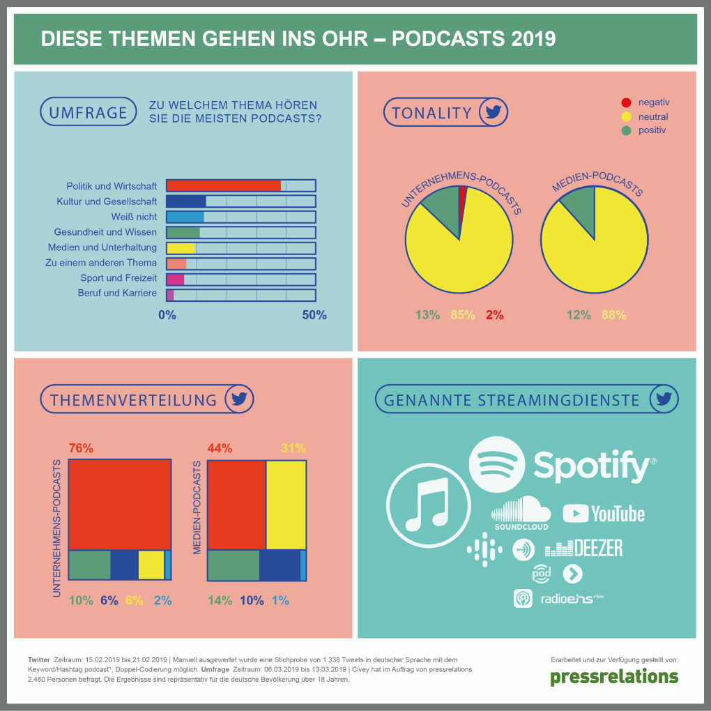 Umfrage und Analyse rundums Thema Podcasts | pressrelations