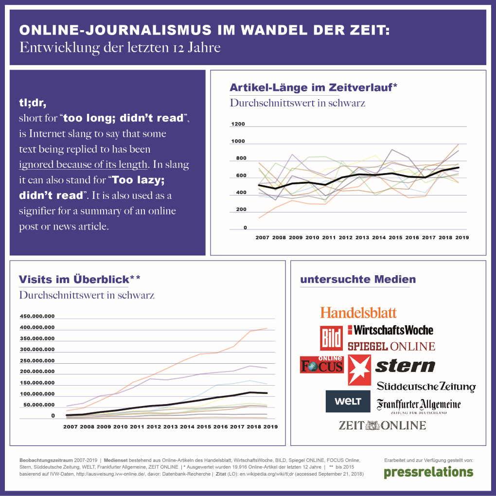 Analyse zur Online Lesererfahrung in relevanten Leitmedien in den letzten 12 Jahren | pressrelations