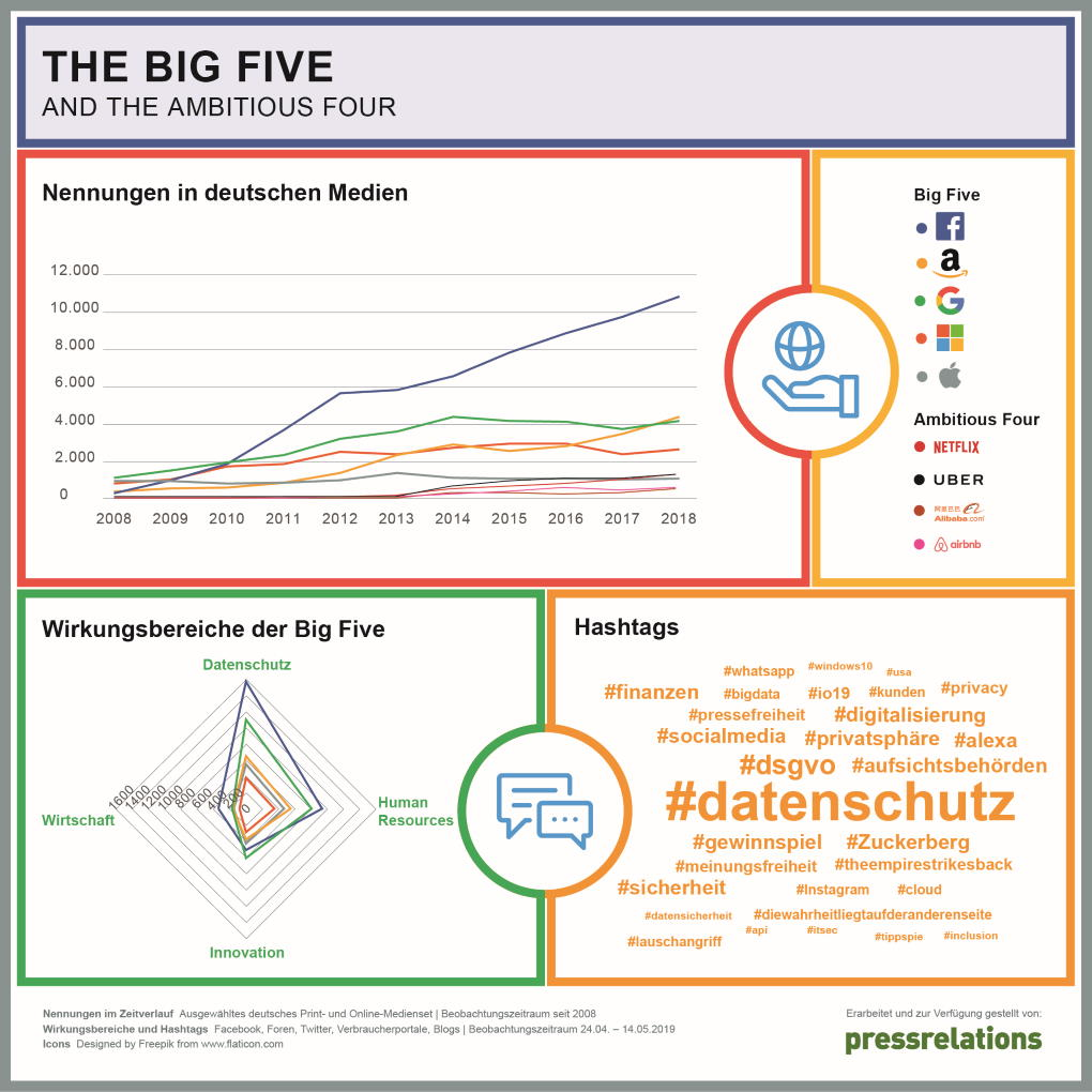 Medienanalyse im prmagazin: BIG Five