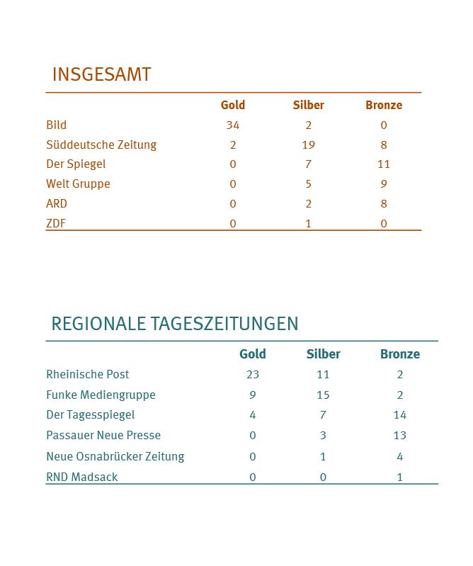 Medaillenspiegel im Zitate-Ranking.