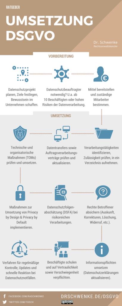 Infografik: So bereiten Sie sich auf die DSGVO vor