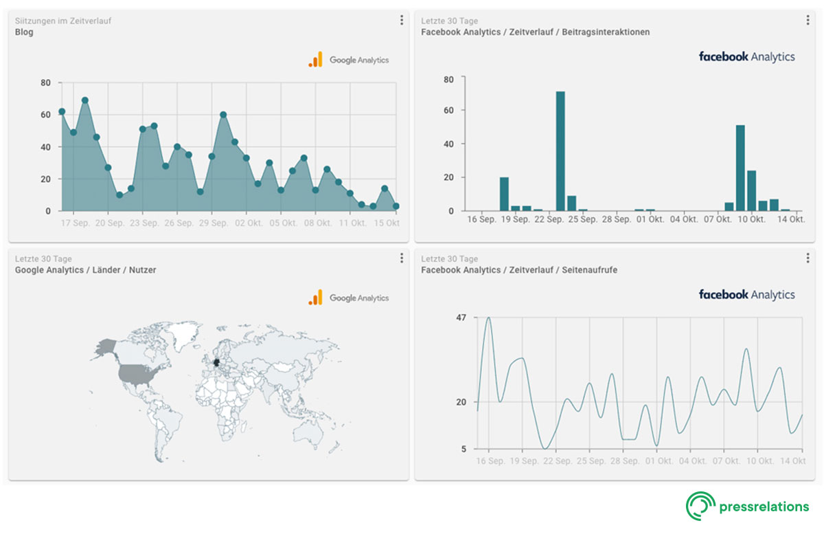 Screenshot NewsRadar® - Dashboard: Neue Webanalytics Einbindung | pressrelations