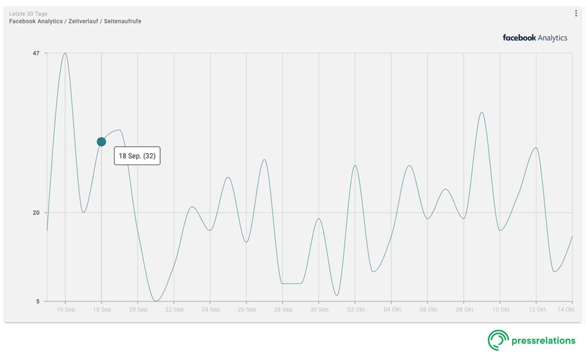 Screenshot NewsRadar® - Dashboard: Facebook im Detail | pressrelations