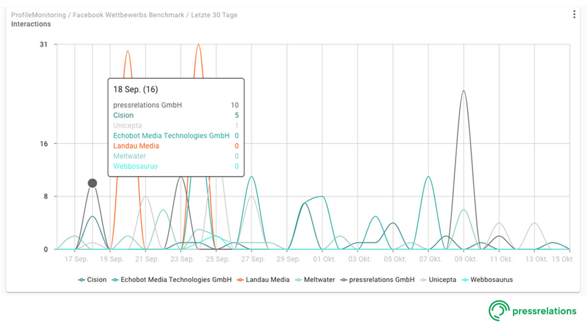 Screenshot NewsRadar® - Dashboard: Social Benchmark Facebook | pressrelations