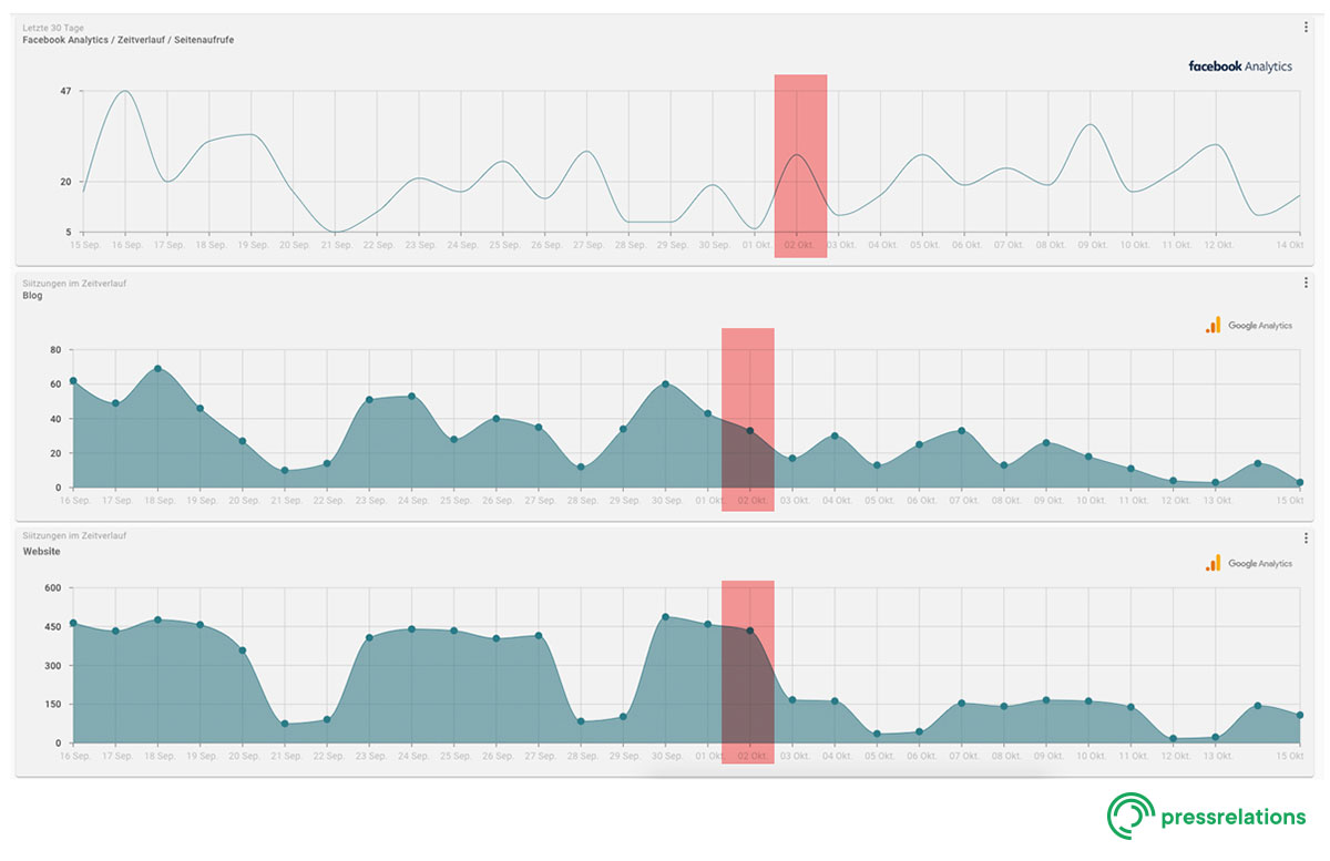 Screenshot NewsRadar® - Dashboard: Zugriffe Homepage, Blog und FB Fanpage k | pressrelations