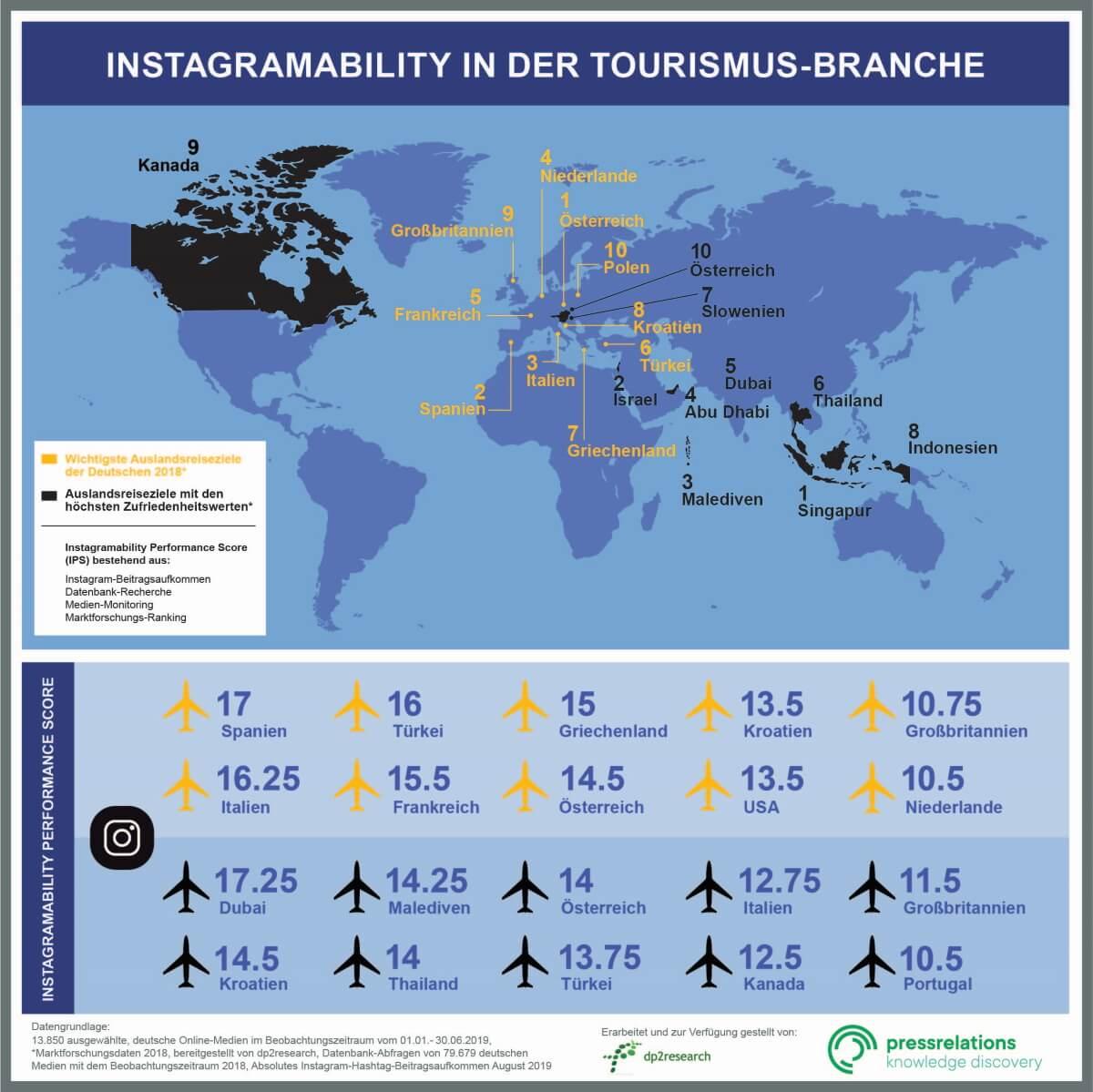 Die in gelb aufgelisteten Destinationen sind mittels Marktforschungsdaten ermittelt worden. Das schwarze Ranking des Instagramability Performance Scores zeigt eine deutlich diversere Aufstellung. Hier werden auch Sehnsuchtsorte mit hoher medialer Präsenz in die Bewertung aufgenommen.