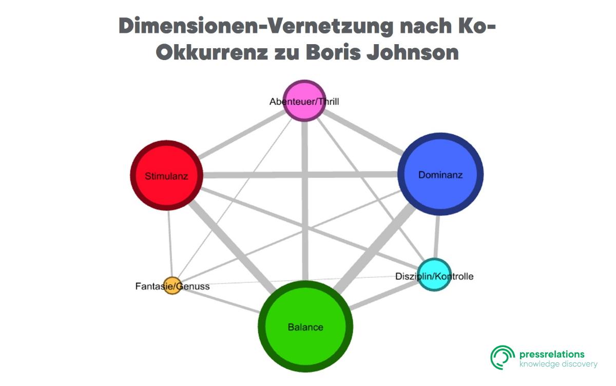Dimensionen-Vernetzung nach Ko-Okkurenz zu Boris Johnson