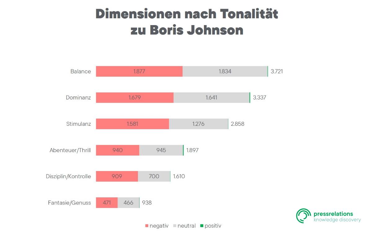 Dimensionen nach Tonalität zu Boris Johnson