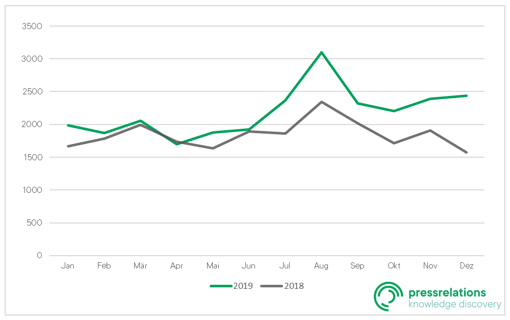 Regio Zitate-Ranking: Jahresverlauf 2019