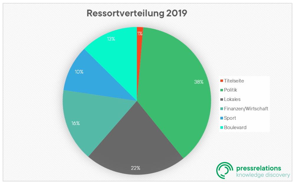 Regio Ranking: Ressortverteilung 2019