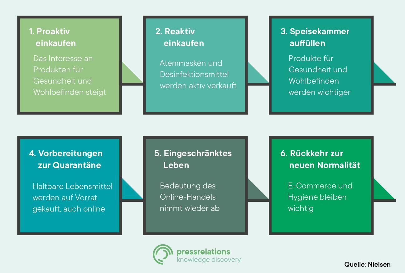 Veränderung des Konsumverhaltens in sechs Phasen