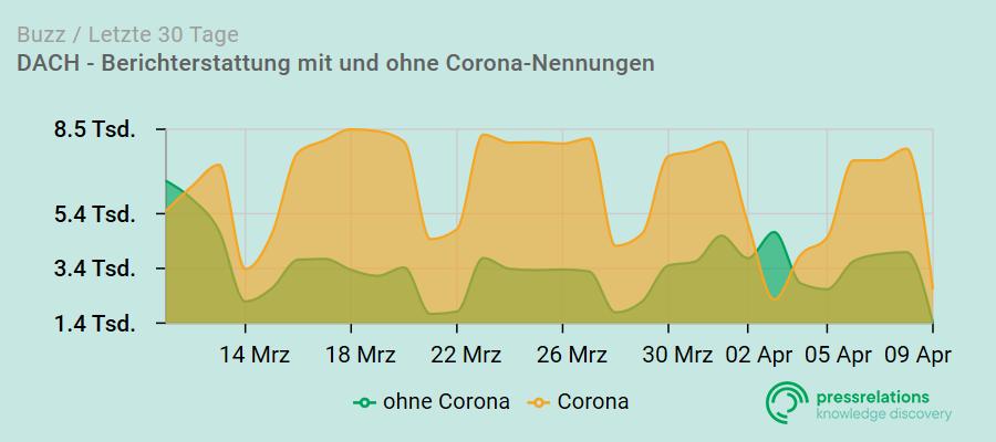 Berichterstattung in der Coronakrise