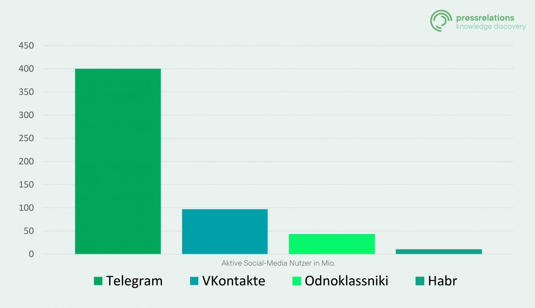 Grafik-russische-Social-Media-Kanäle