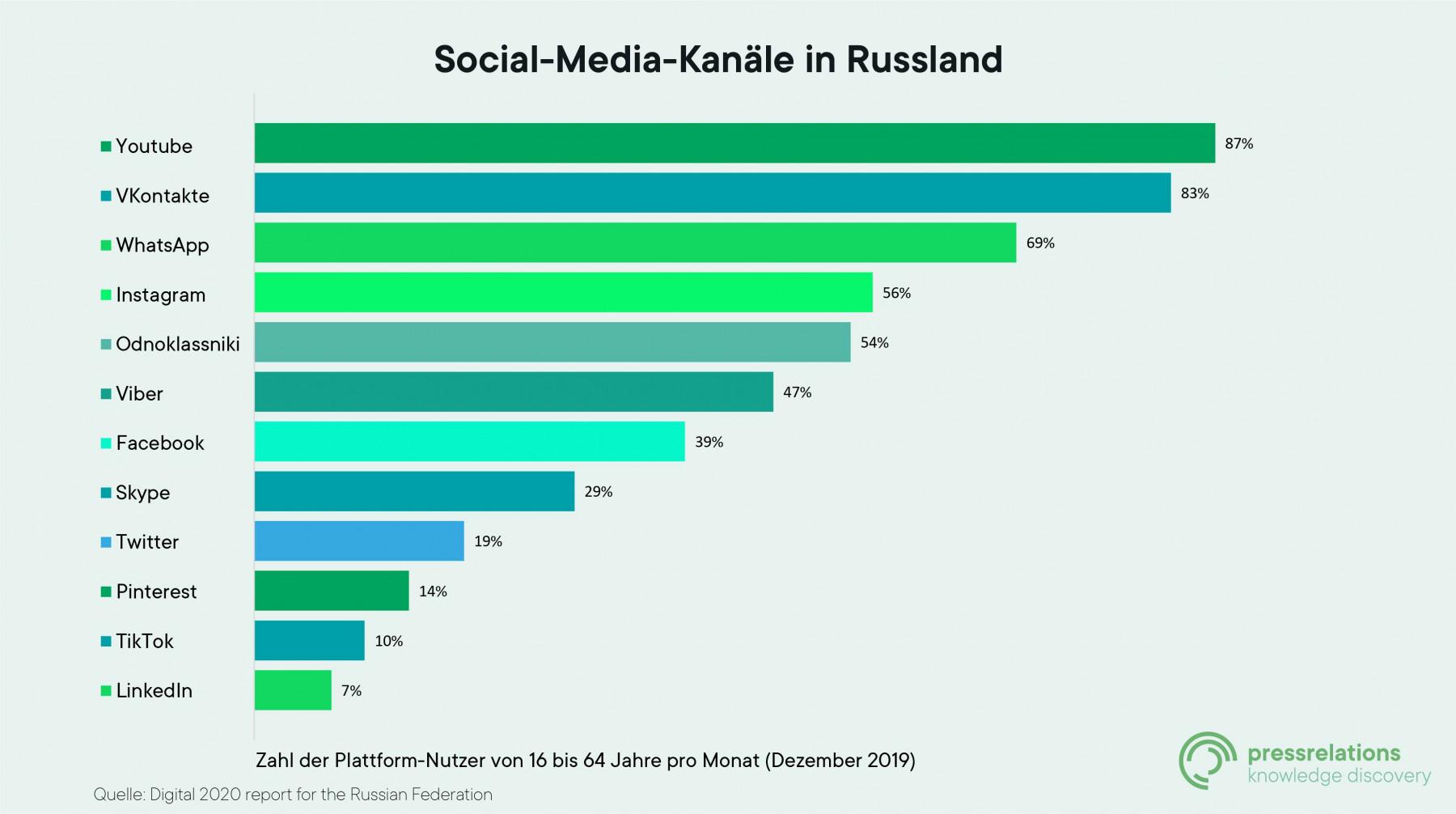 Social Media Kanäle in Russland