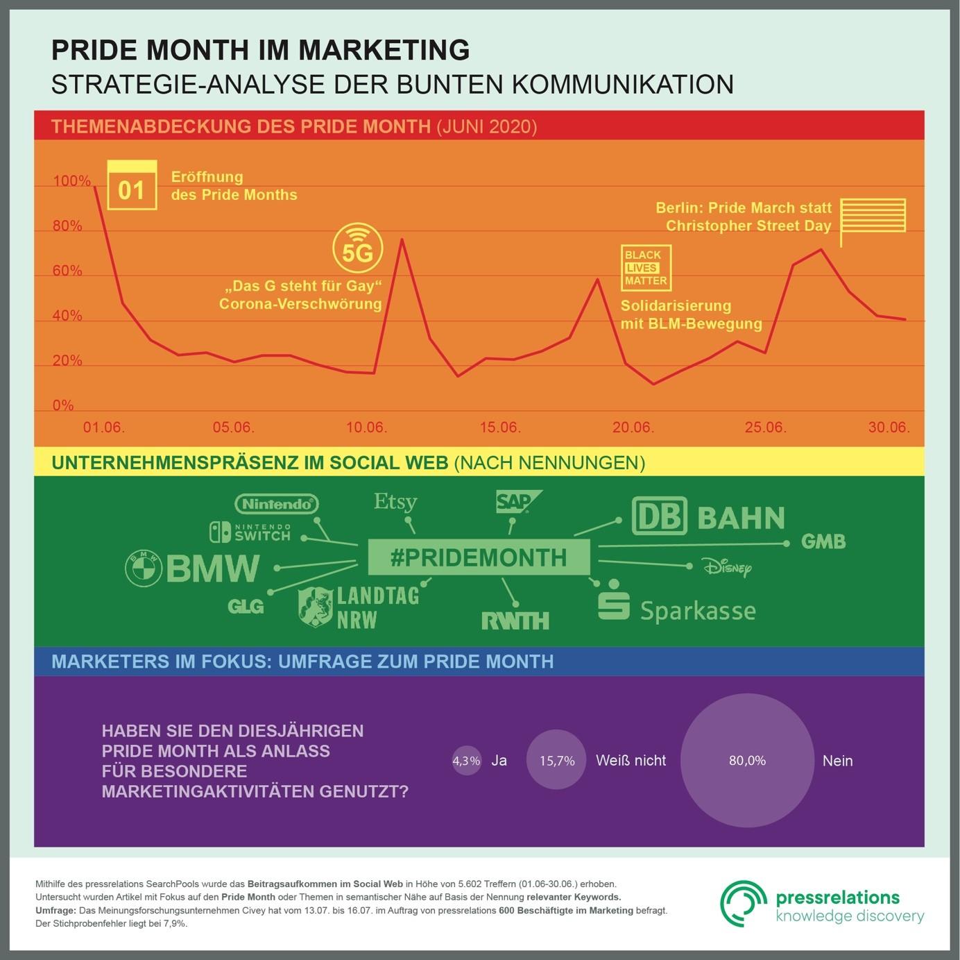 Pride Month im Marketing - Die Grafik für das prmagazin zeigt den Trendverlauf des Pride Month, sowie die syntaktische Unternehmenspräsenz und eine Umfrage unter Marketers.