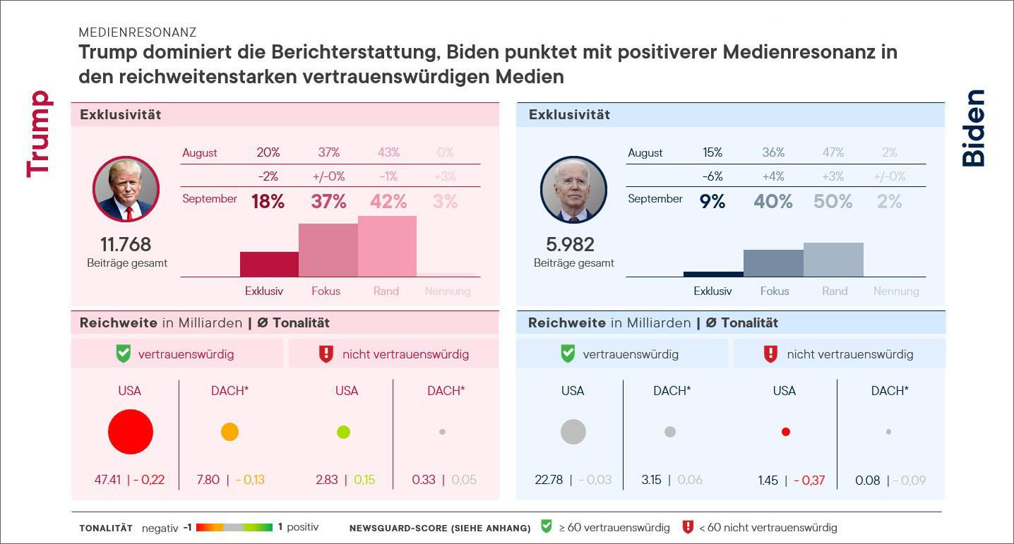 Medienanalyse US Wahlkampf Pressrelations Medienresonanz