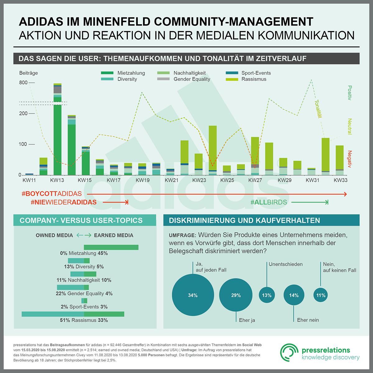 Adidas Risikothemenanalyse von pressrelations