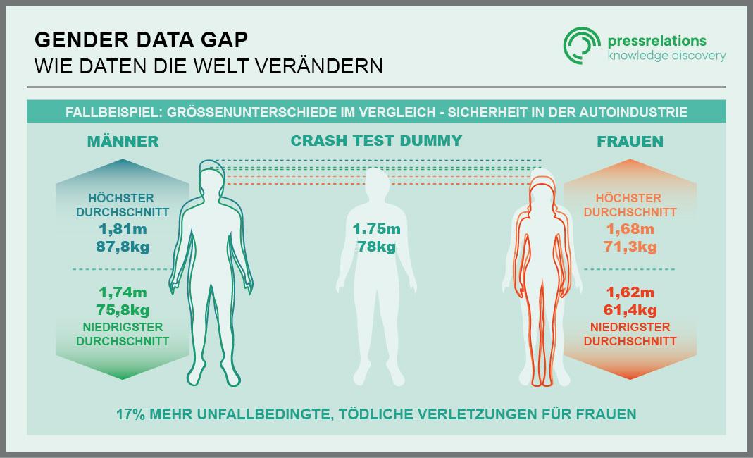 Das Bild zeigt die durchschnittlichen körperlichen Eigenschaften von Männern und Frauen im Vergleich zu einem Crash Test Dummy.
