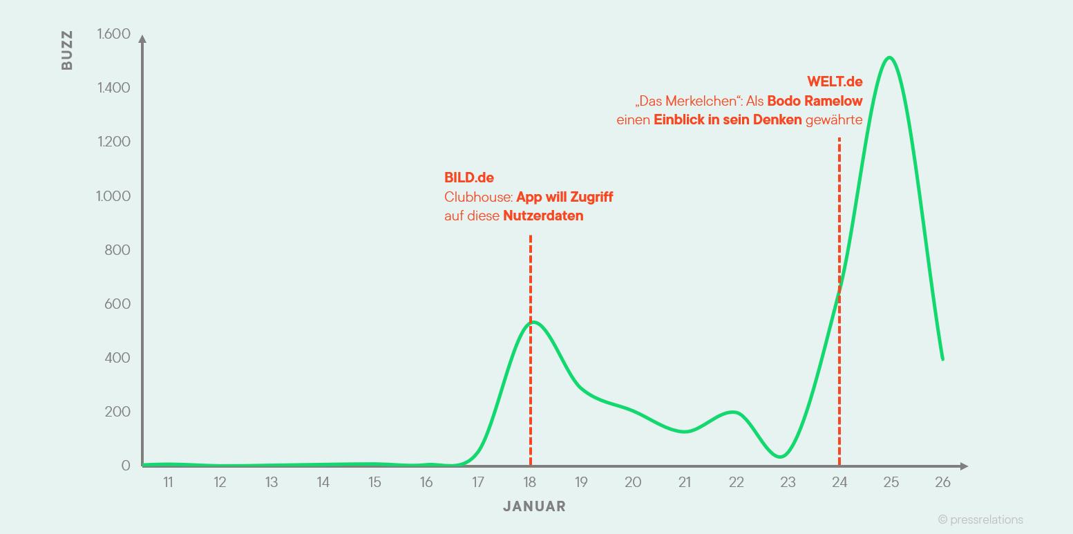 Clubhouse Zeitverlauf des Hypes in Deutschland