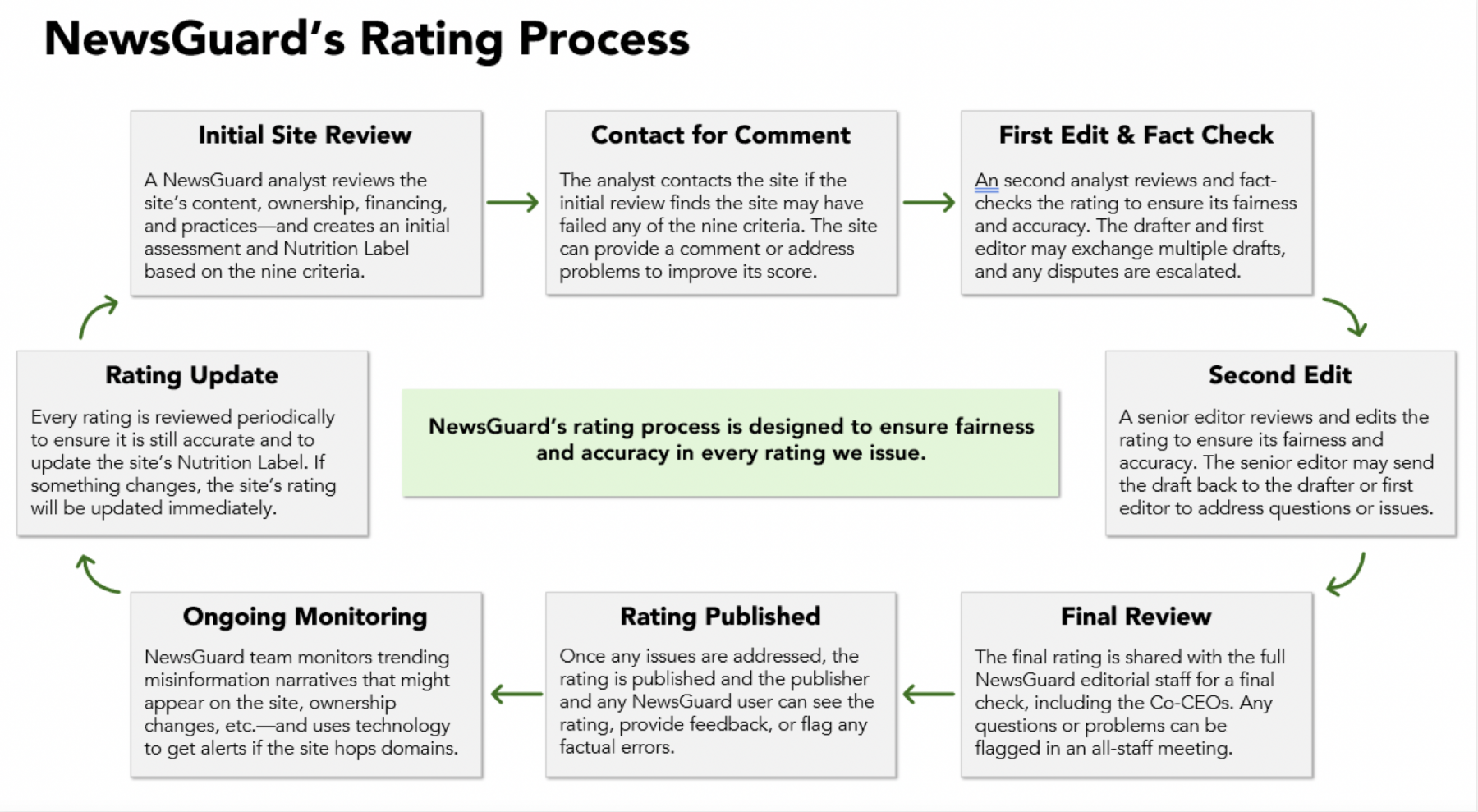 NewsGuard's Rating Process