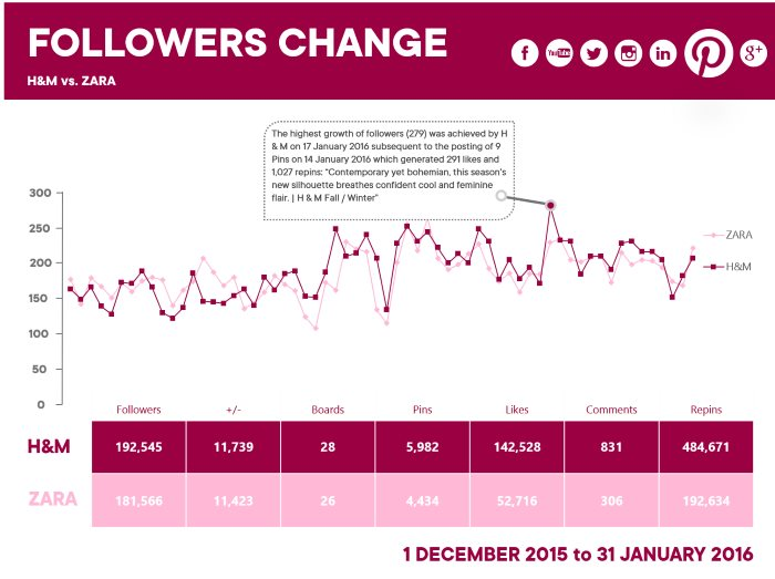 Preview: Follower Change - Social Channel Benchmark | pressrelations